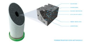 Aktivkohle Wasserfilter Block NFP