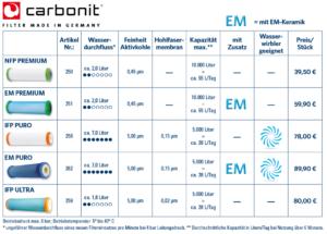 Carbonit Filter Kartuschen Vergleich
