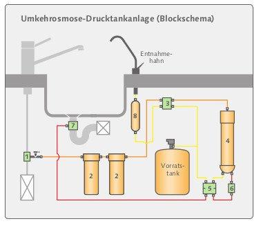 Osmose Drucktankanlage Carbonit