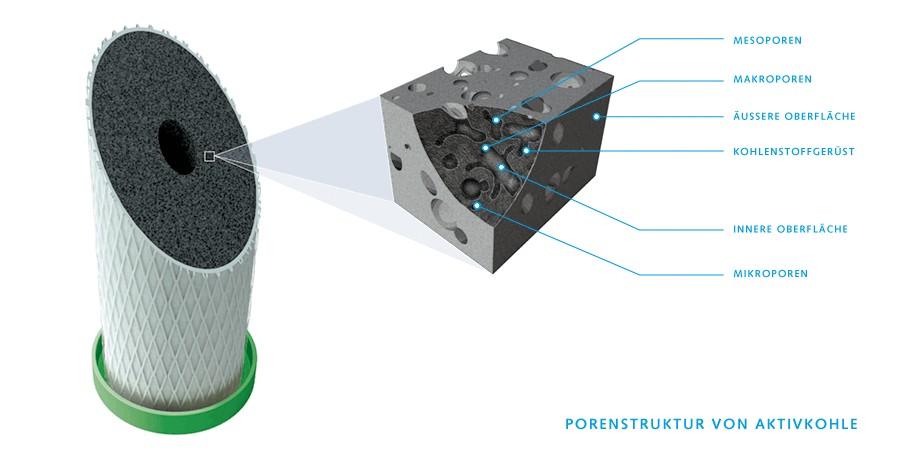 Carbonit Filterpatrone Querschnitt